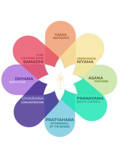 осем клона на йога
